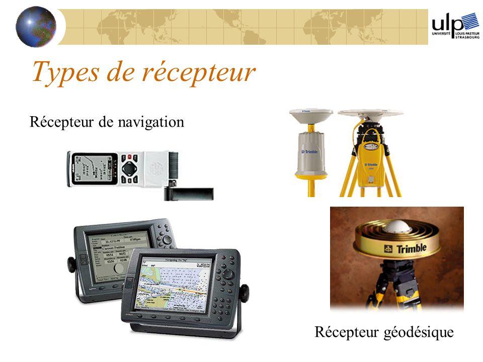 Types de récepteur Récepteur de navigation Récepteur géodésique