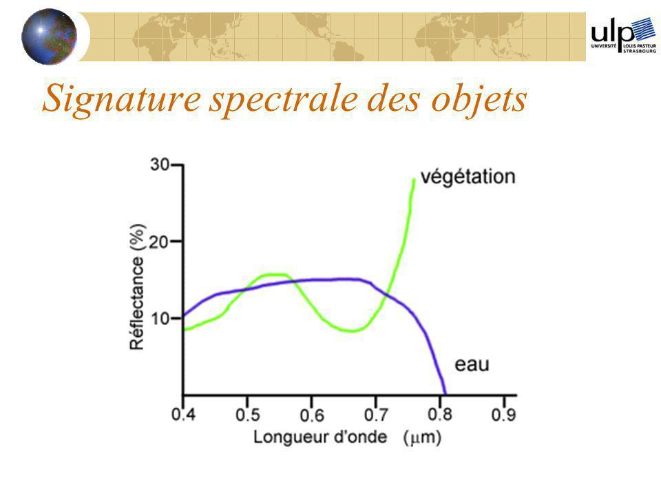 Signature spectrale des objets