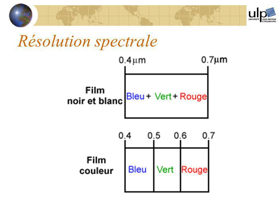 Résolution spectrale