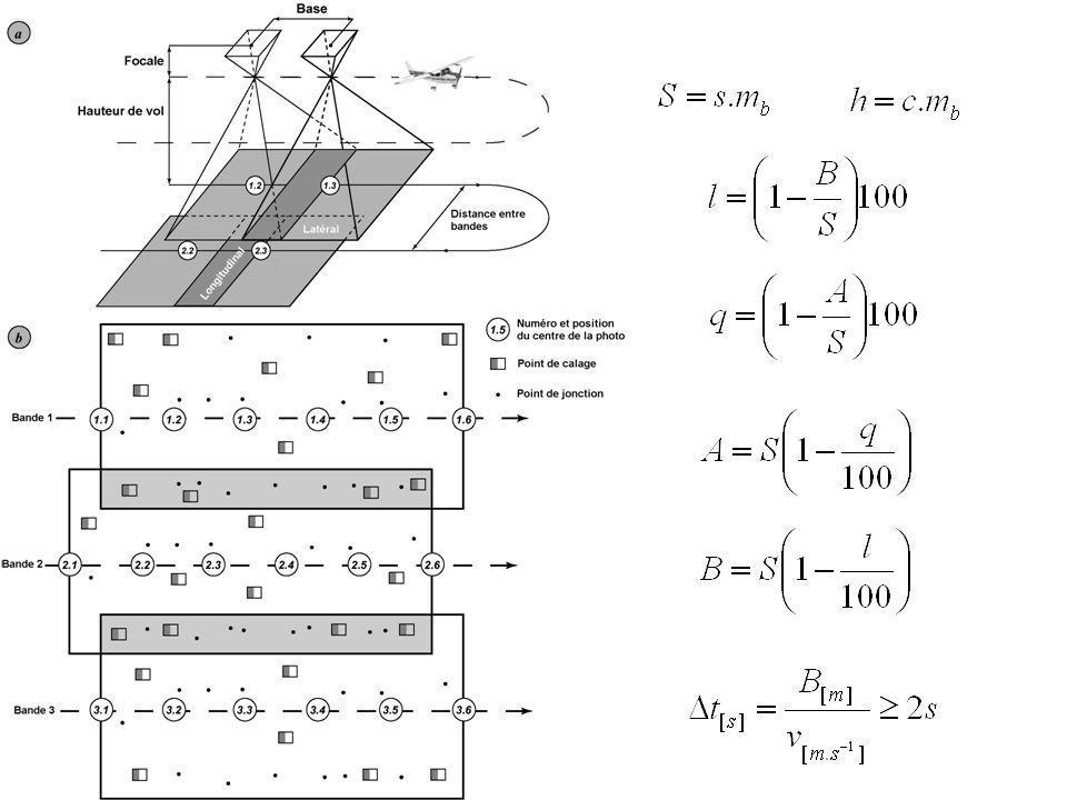 Télédétection aérospatiale Source d'énergie ou d'illumination Rayonnement et atmosphère Interaction avec la cible Enregistrement de l'énergie Transmission, réception et traitement Interprétation et analyse Application
