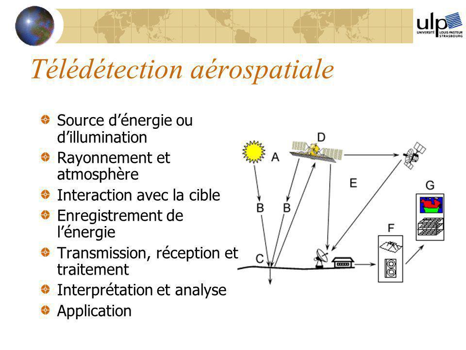 Télédétection aérospatiale Source d'énergie ou d'illumination Rayonnement et atmosphère Interaction avec la cible Enregistrement de l'énergie Transmis