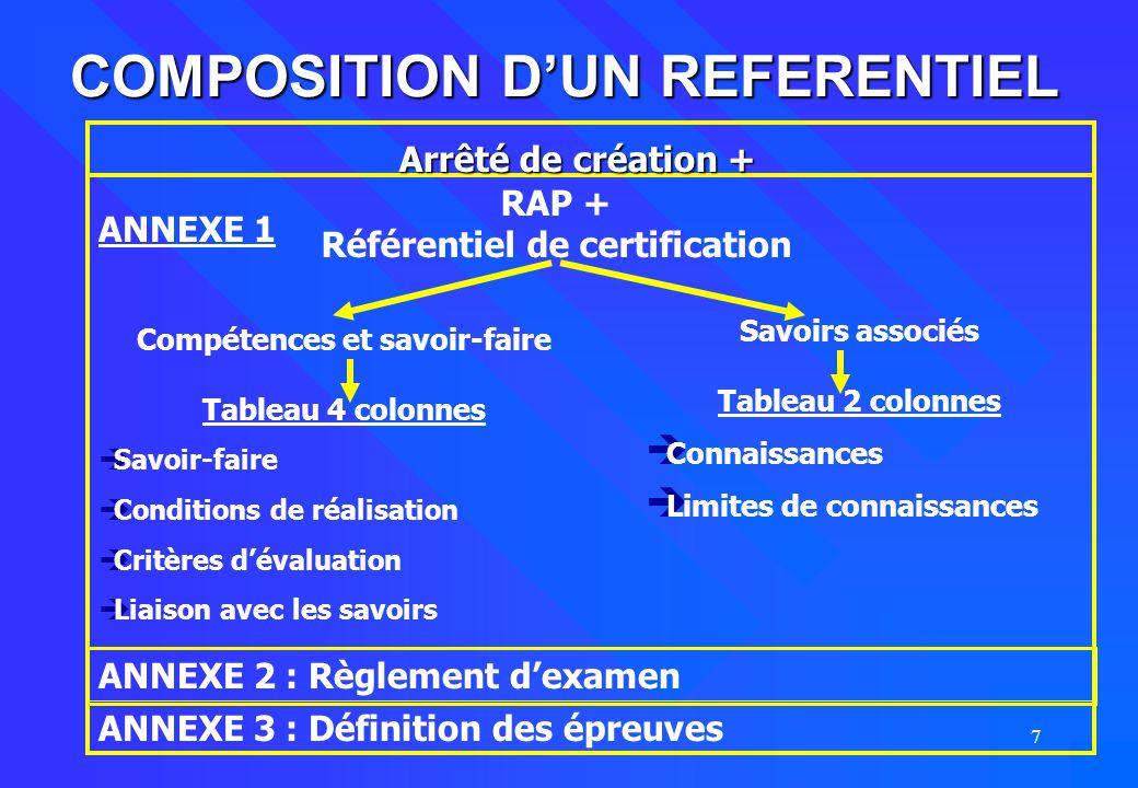 7 COMPOSITION D'UN REFERENTIEL ANNEXE 2 : Règlement d'examen ANNEXE 3 : Définition des épreuves ANNEXE 1 Arrêté de création + RAP + Référentiel de cer