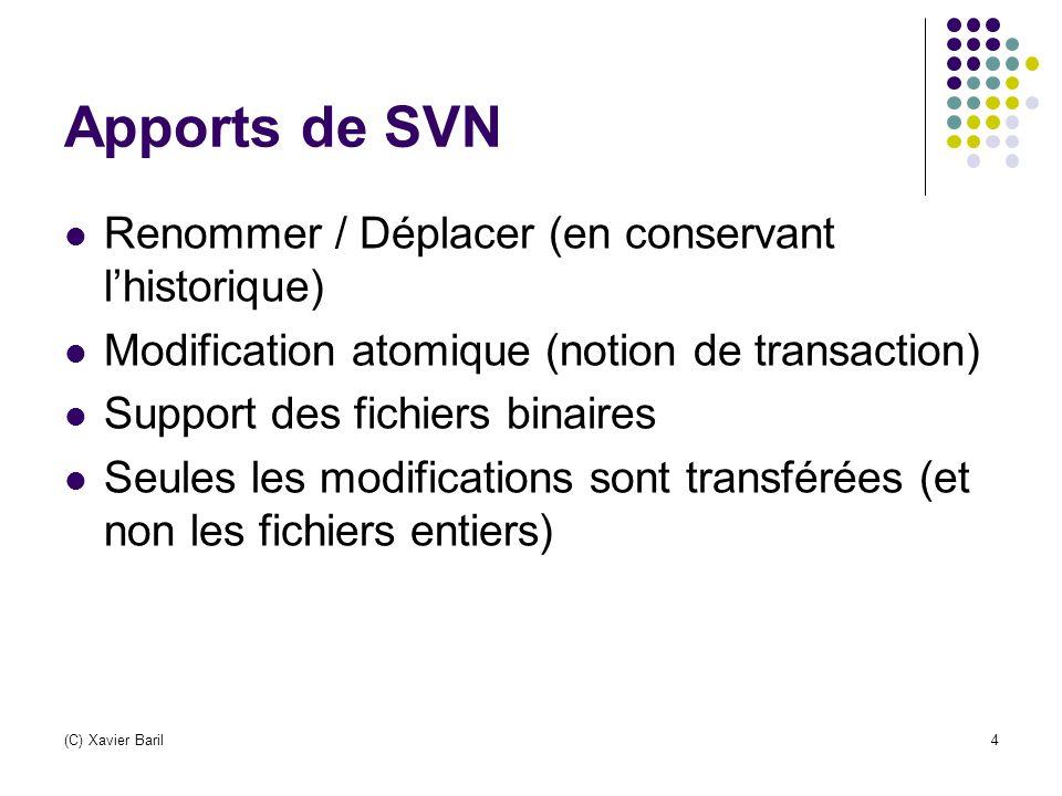 Apports de SVN Renommer / Déplacer (en conservant l'historique) Modification atomique (notion de transaction) Support des fichiers binaires Seules les