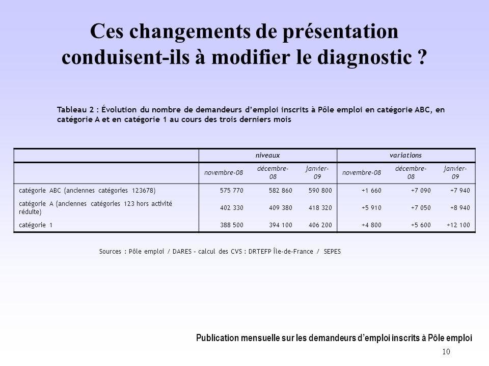 Publication mensuelle sur les demandeurs d'emploi inscrits à Pôle emploi 10 Ces changements de présentation conduisent-ils à modifier le diagnostic .