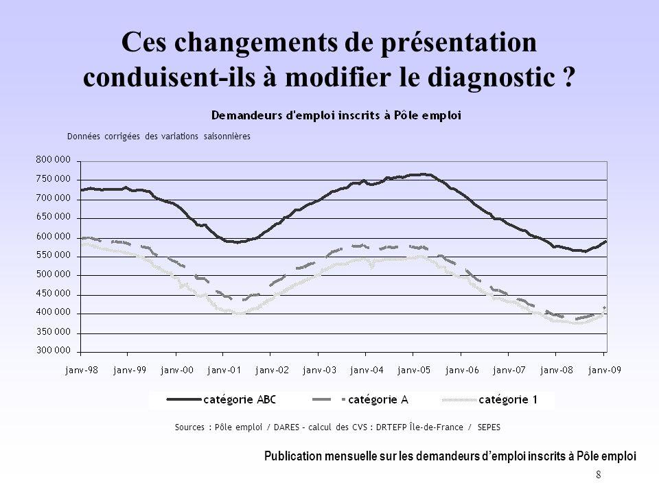 Publication mensuelle sur les demandeurs d'emploi inscrits à Pôle emploi 8 Ces changements de présentation conduisent-ils à modifier le diagnostic .