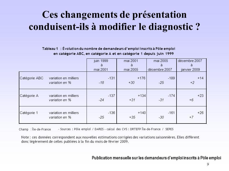 Publication mensuelle sur les demandeurs d'emploi inscrits à Pôle emploi 9 Ces changements de présentation conduisent-ils à modifier le diagnostic .