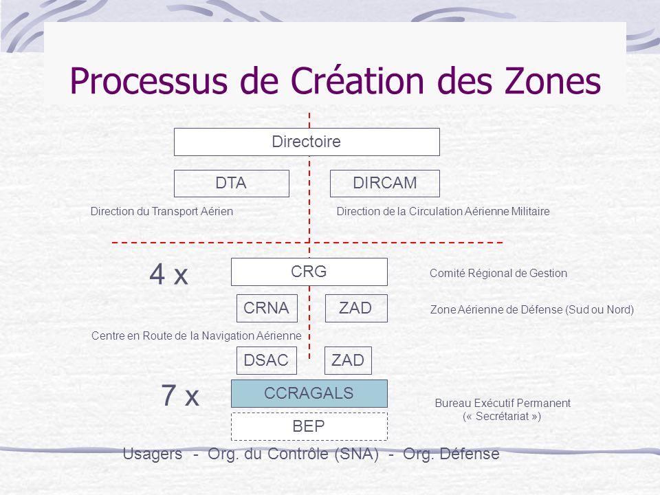 Processus de Création des Zones Directoire DTADIRCAM CRG 4 x ZADCRNA BEP Usagers - Org. du Contrôle (SNA) - Org. Défense Bureau Exécutif Permanent («