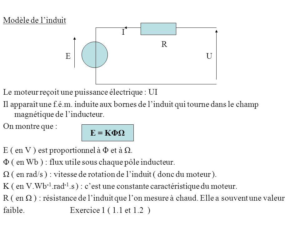 Modèle de l'induit I R E U Le moteur reçoit une puissance électrique : UI Il apparaît une f.é.m. induite aux bornes de l'induit qui tourne dans le cha