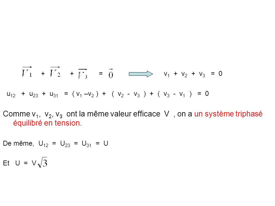 + + = v 1 + v 2 + v 3 = 0 u 12 + u 23 + u 31 = ( v 1 –v 2 ) + ( v 2 - v 3 ) + ( v 3 - v 1 ) = 0 Comme v 1, v 2, v 3 ont la même valeur efficace V, on