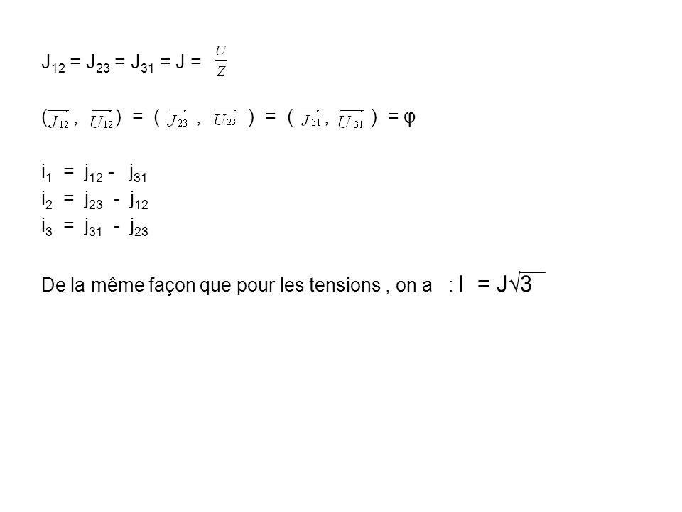 J 12 = J 23 = J 31 = J = (, ) = (, ) = (, ) = φ i 1 = j 12 - j 31 i 2 = j 23 - j 12 i 3 = j 31 - j 23 De la même façon que pour les tensions, on a : I
