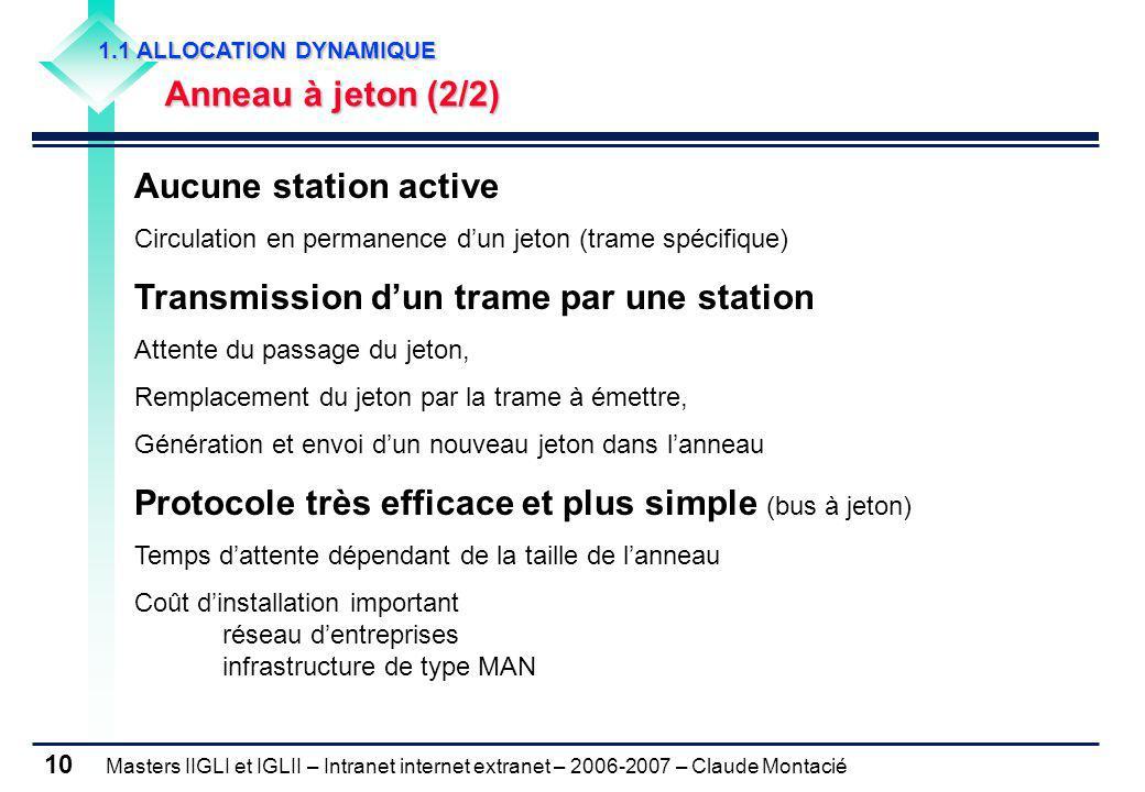 Masters IIGLI et IGLII – Intranet internet extranet – 2006-2007 – Claude Montacié 10 1.1 ALLOCATION DYNAMIQUE Anneau à jeton (2/2) Aucune station acti