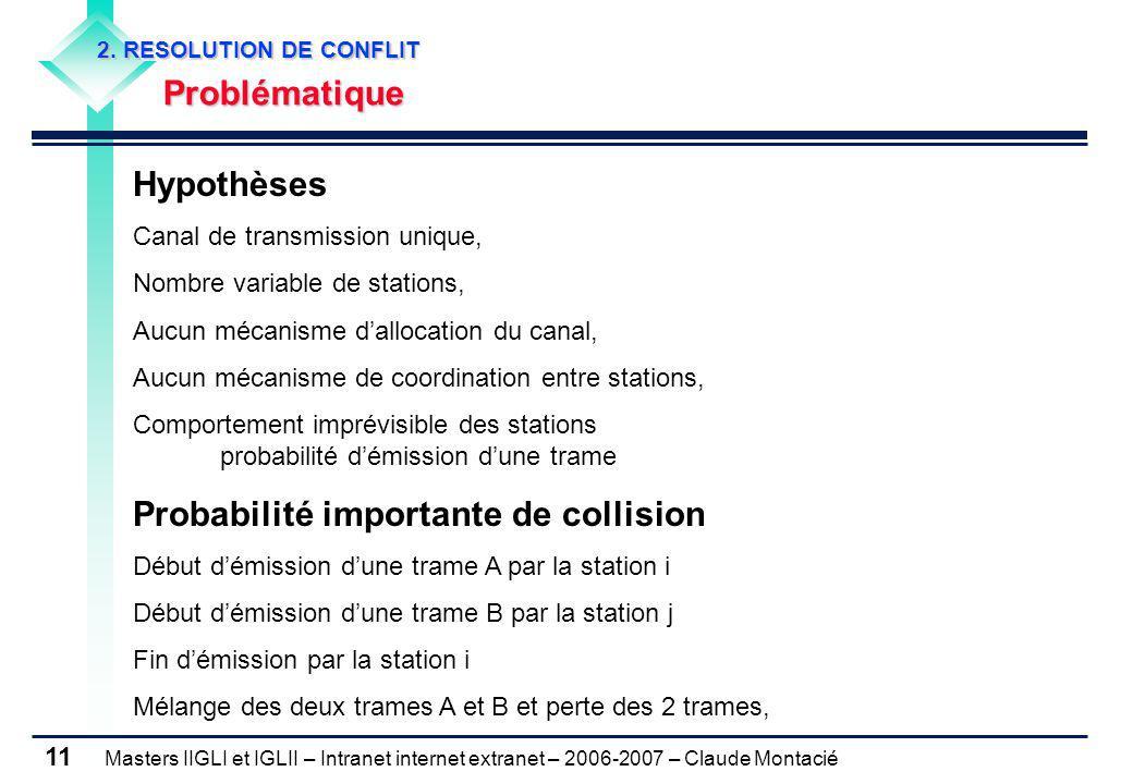 Masters IIGLI et IGLII – Intranet internet extranet – 2006-2007 – Claude Montacié 11 2. RESOLUTION DE CONFLIT Problématique Hypothèses Canal de transm