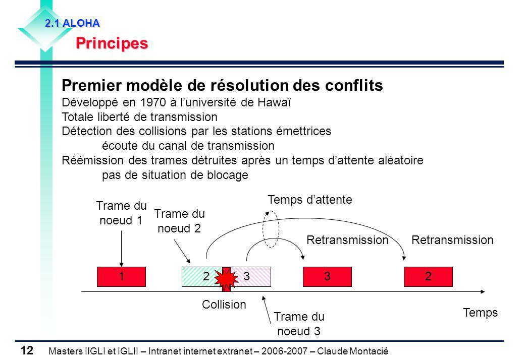 Masters IIGLI et IGLII – Intranet internet extranet – 2006-2007 – Claude Montacié 12 2.1 ALOHA Principes Premier modèle de résolution des conflits Dév