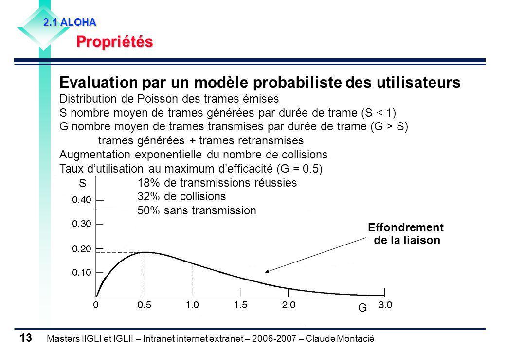 Masters IIGLI et IGLII – Intranet internet extranet – 2006-2007 – Claude Montacié 13 2.1 ALOHA Propriétés Propriétés Evaluation par un modèle probabil