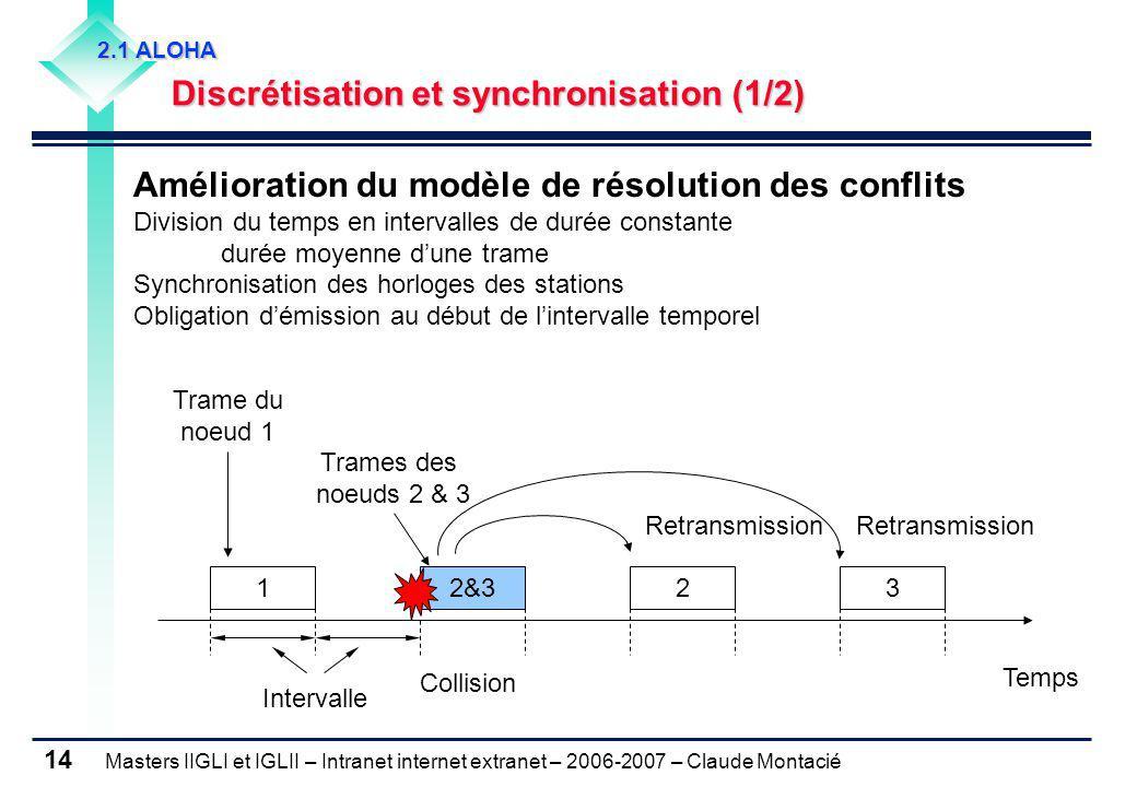 Masters IIGLI et IGLII – Intranet internet extranet – 2006-2007 – Claude Montacié 14 2.1 ALOHA Discrétisation et synchronisation (1/2) Discrétisation