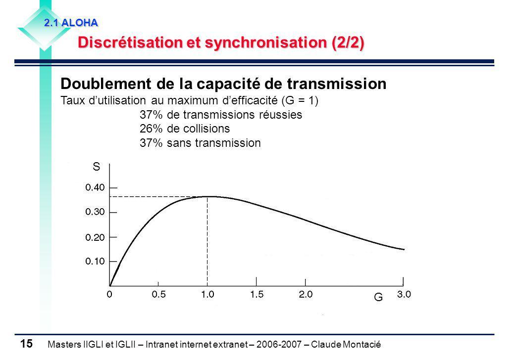 Masters IIGLI et IGLII – Intranet internet extranet – 2006-2007 – Claude Montacié 15 2.1 ALOHA Discrétisation et synchronisation (2/2) Discrétisation