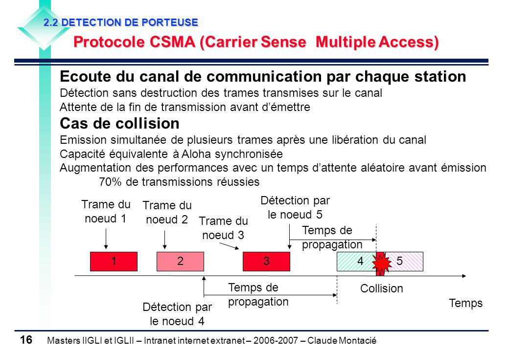 Masters IIGLI et IGLII – Intranet internet extranet – 2006-2007 – Claude Montacié 16 2.2 DETECTION DE PORTEUSE Protocole CSMA (Carrier Sense Multiple
