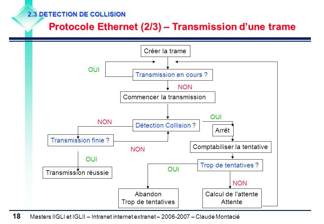 Masters IIGLI et IGLII – Intranet internet extranet – 2006-2007 – Claude Montacié 18 2.3 DETECTION DE COLLISION Protocole Ethernet (2/3) – Transmissio