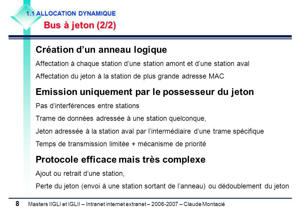 Masters IIGLI et IGLII – Intranet internet extranet – 2006-2007 – Claude Montacié 8 1.1 ALLOCATION DYNAMIQUE Bus à jeton (2/2) Création d'un anneau lo