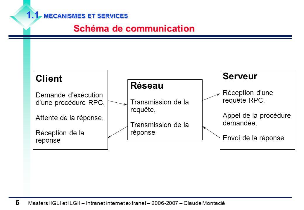Masters IIGLI et ILGII – Intranet internet extranet – 2006-2007 – Claude Montacié 5 1.1 MECANISMES ET SERVICES Schéma de communication Client Demande d'exécution d'une procédure RPC, Attente de la réponse, Réception de la réponse Serveur Réception d'une requête RPC, Appel de la procédure demandée, Envoi de la réponse Réseau Transmission de la requête, Transmission de la réponse