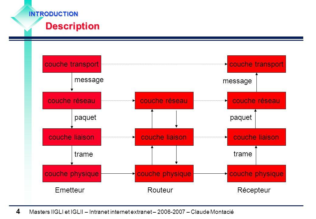 Masters IIGLI et IGLII – Intranet internet extranet – 2006-2007 – Claude Montacié 5 Sur la machine source Récupération par la couche réseau des messages de la couche transport Construction pour chaque message d'un (ou de plusieurs) paquet(s), Envoi par la couche réseau de chaque paquet à la couche liaison.