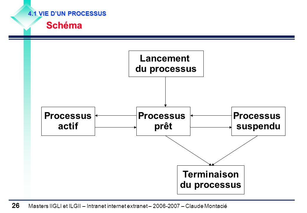Masters IIGLI et ILGII – Intranet internet extranet – 2006-2007 – Claude Montacié 26 4.1 VIE D'UN PROCESSUS 4.1 VIE D'UN PROCESSUS Schéma Schéma Lancement du processus Processus actif Processus prêt Processus suspendu Terminaison du processus