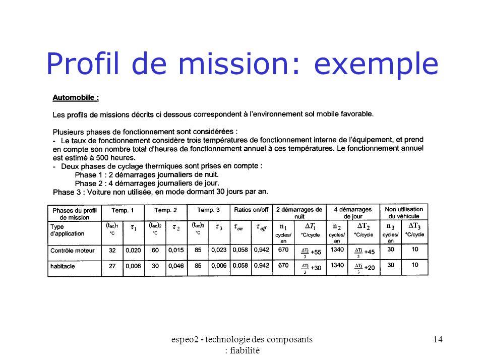 espeo2 - technologie des composants : fiabilité 14 Profil de mission: exemple