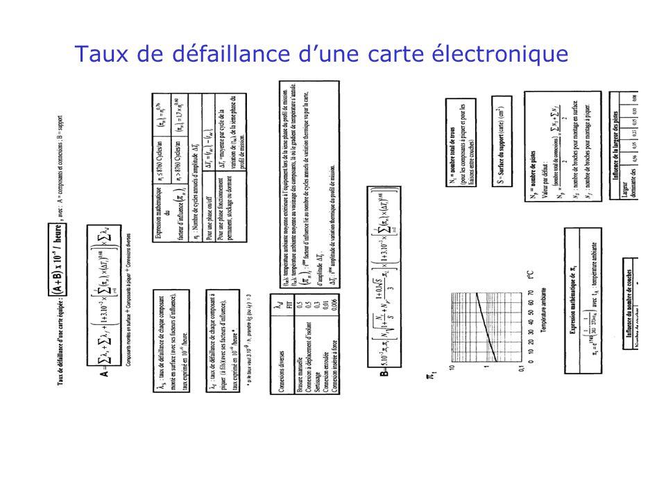 espeo2 - technologie des composants : fiabilité 15 Taux de défaillance d'une carte électronique