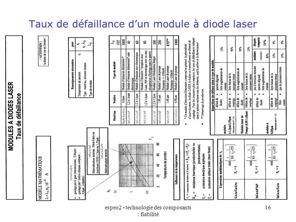 espeo2 - technologie des composants : fiabilité 16 Taux de défaillance d'un module à diode laser