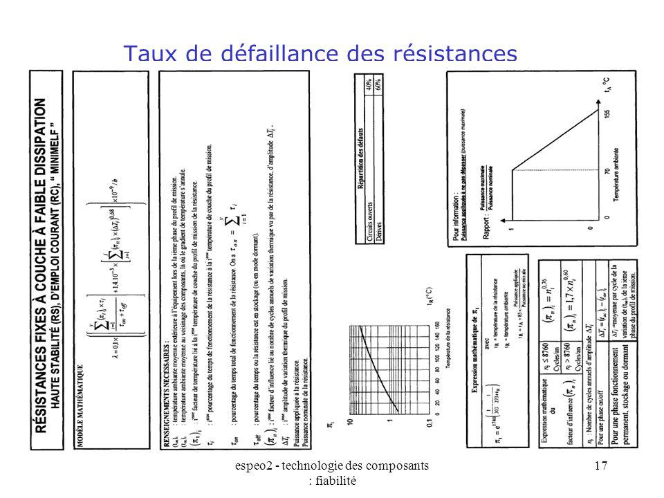 espeo2 - technologie des composants : fiabilité 17 Taux de défaillance des résistances