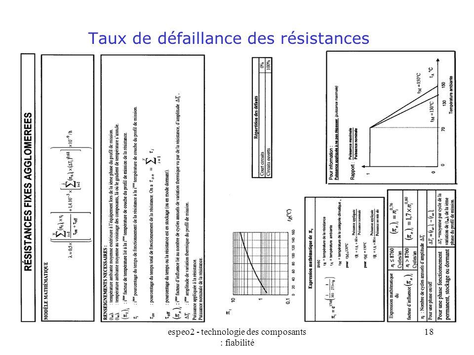 espeo2 - technologie des composants : fiabilité 18 Taux de défaillance des résistances