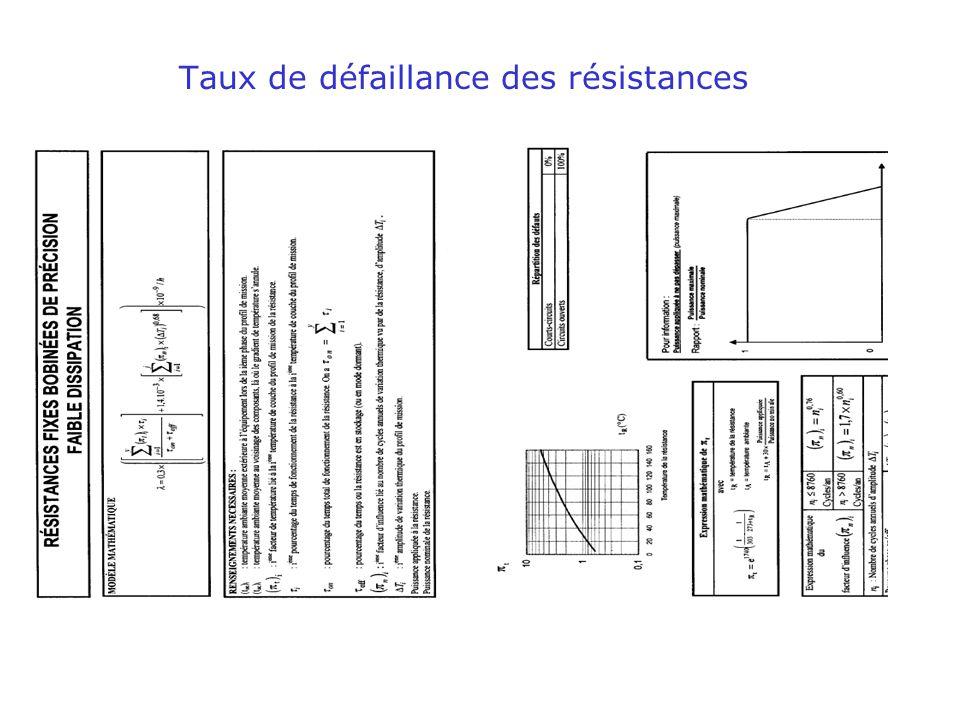 espeo2 - technologie des composants : fiabilité 19 Taux de défaillance des résistances