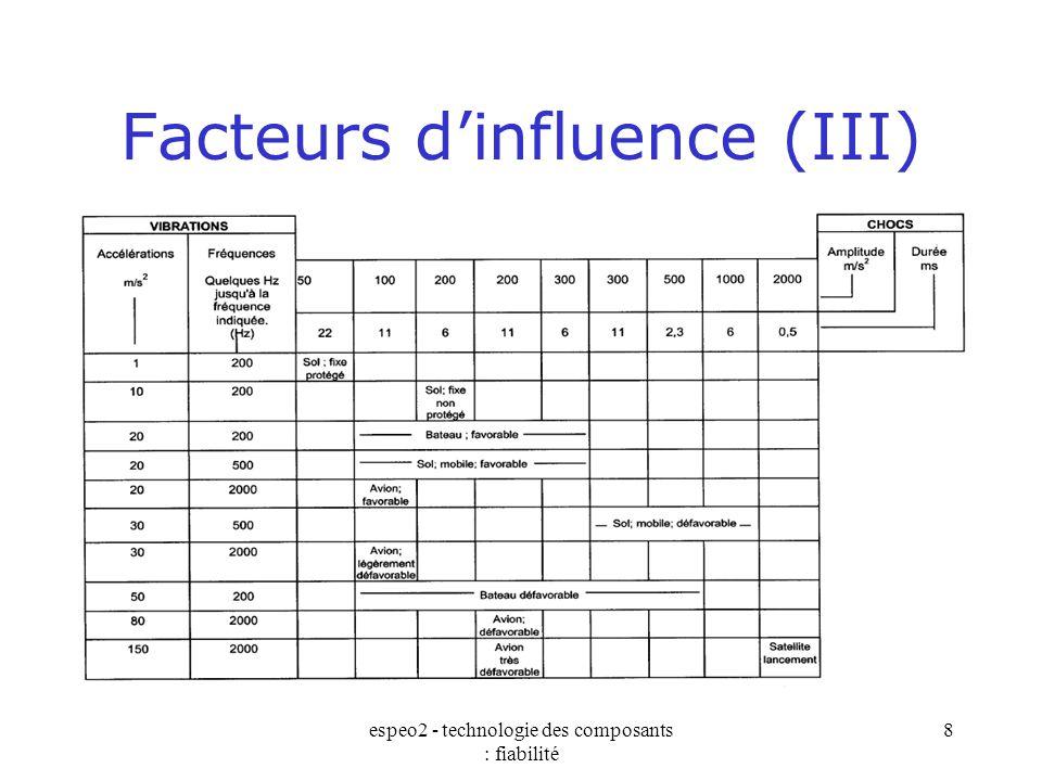 espeo2 - technologie des composants : fiabilité 8 Facteurs d'influence (III)