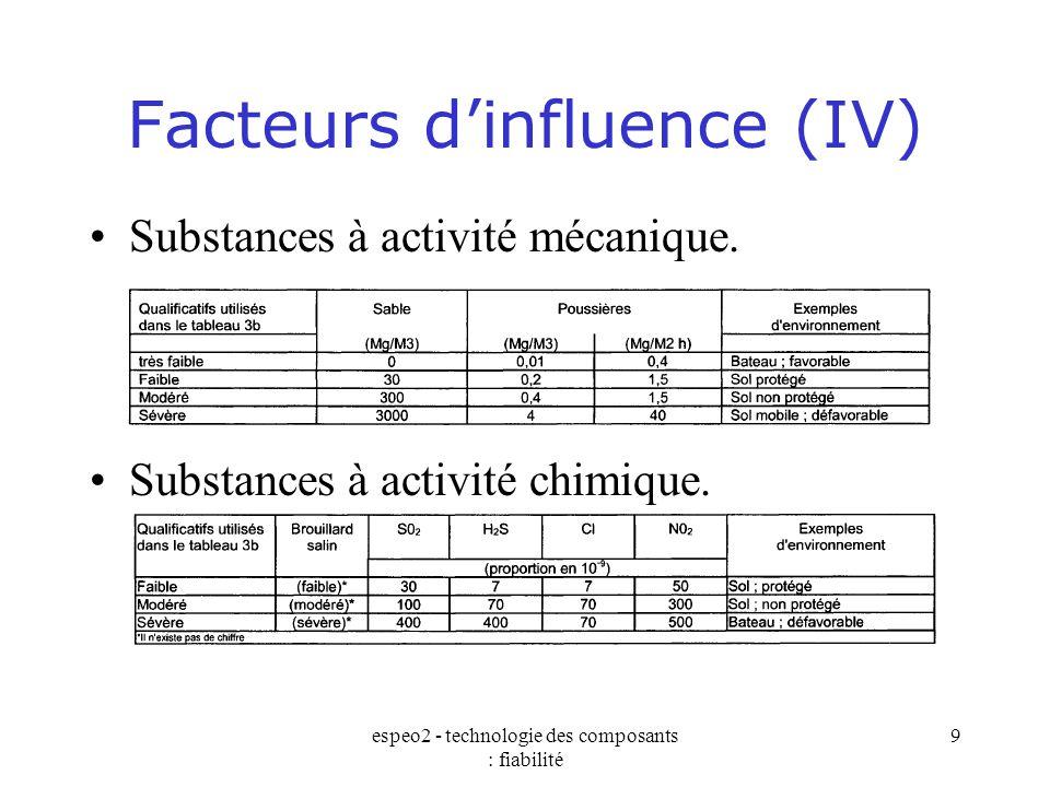 espeo2 - technologie des composants : fiabilité 9 Facteurs d'influence (IV) Substances à activité mécanique. Substances à activité chimique.