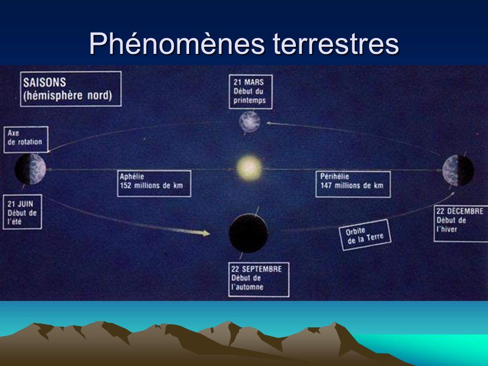 Phénomènes terrestres Les saisons Comme pour l'alternance jour / nuit, les saisons s'enchaînent en fonction de la position qu'occupe la Terre autour d