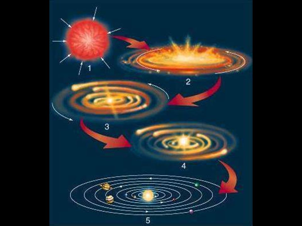Quelques définitions Soleil : Étoile centrale du système solaire.