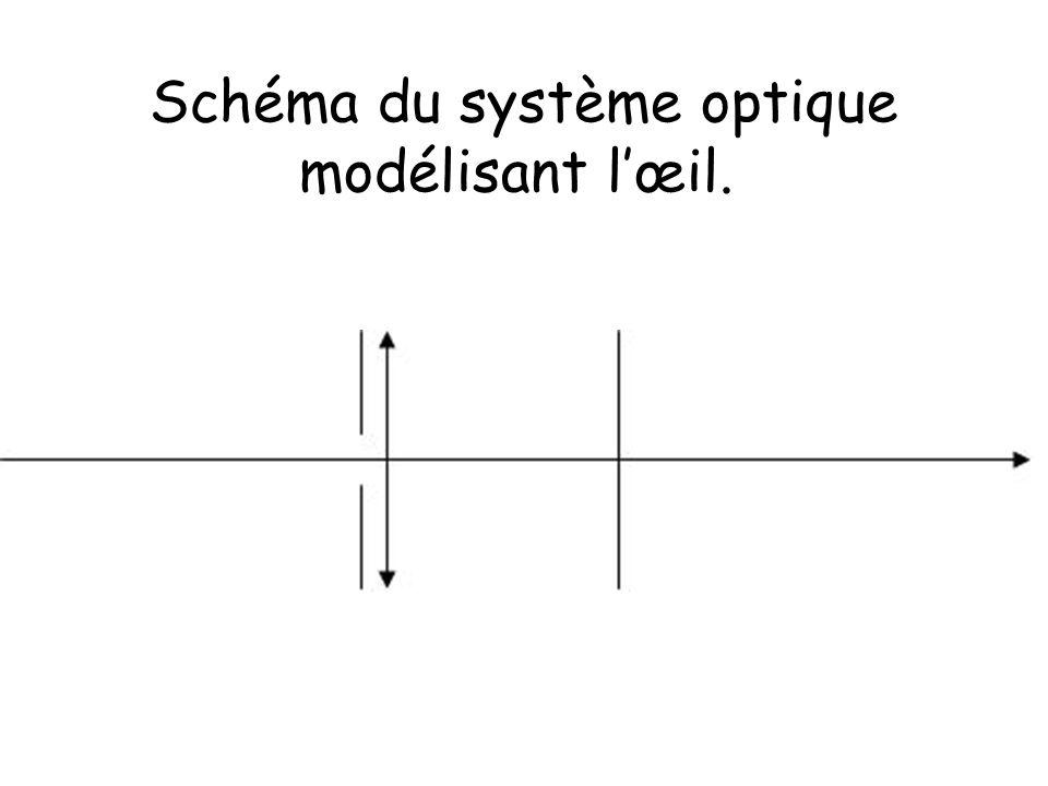 Schéma du système optique modélisant l'œil.