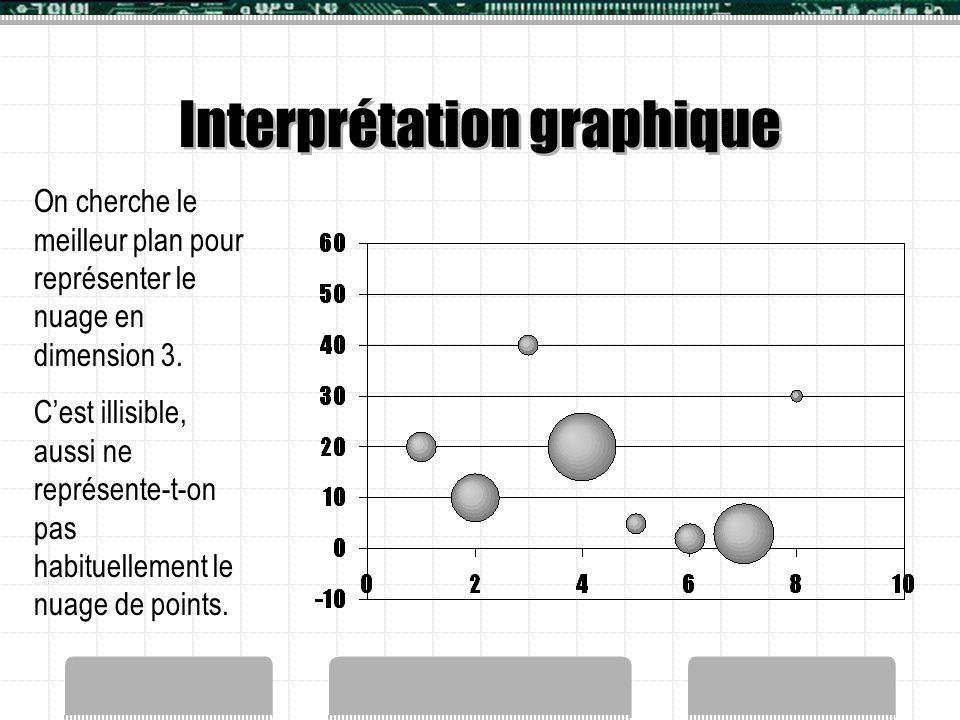 Interprétation graphique On cherche le meilleur plan pour représenter le nuage en dimension 3. C'est illisible, aussi ne représente-t-on pas habituell