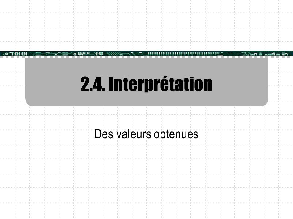 2.4. Interprétation Des valeurs obtenues