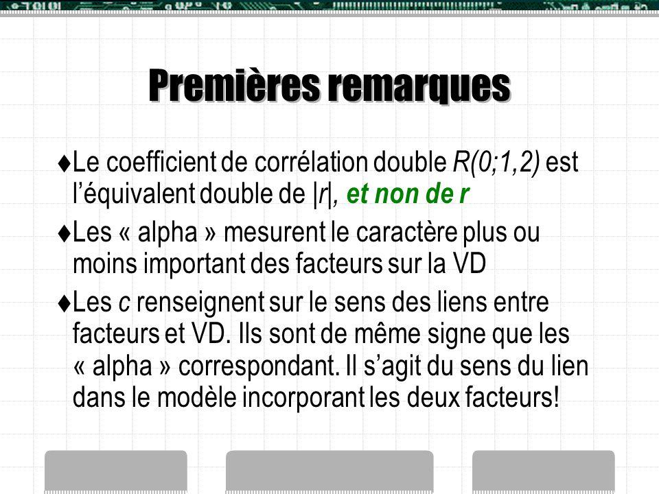 Premières remarques  Le coefficient de corrélation double R(0;1,2) est l'équivalent double de |r|, et non de r  Les « alpha » mesurent le caractère