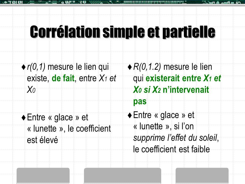 Corrélation simple et partielle  r(0,1) mesure le lien qui existe, de fait, entre X 1 et X 0  Entre « glace » et « lunette », le coefficient est éle