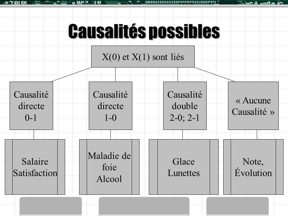 Causalités possibles X(0) et X(1) sont liés Causalité directe 0-1 Causalité directe 1-0 Causalité double 2-0; 2-1 « Aucune Causalité » Salaire Satisfa