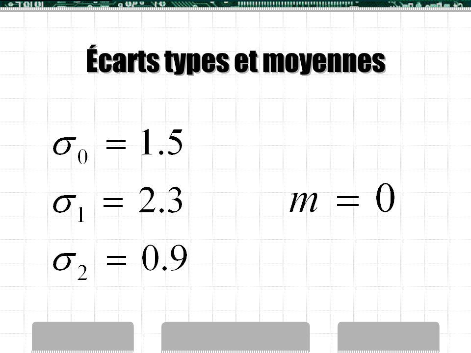 Écarts types et moyennes