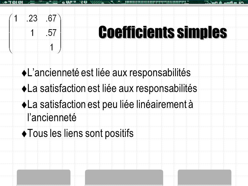 Coefficients simples  L'ancienneté est liée aux responsabilités  La satisfaction est liée aux responsabilités  La satisfaction est peu liée linéair
