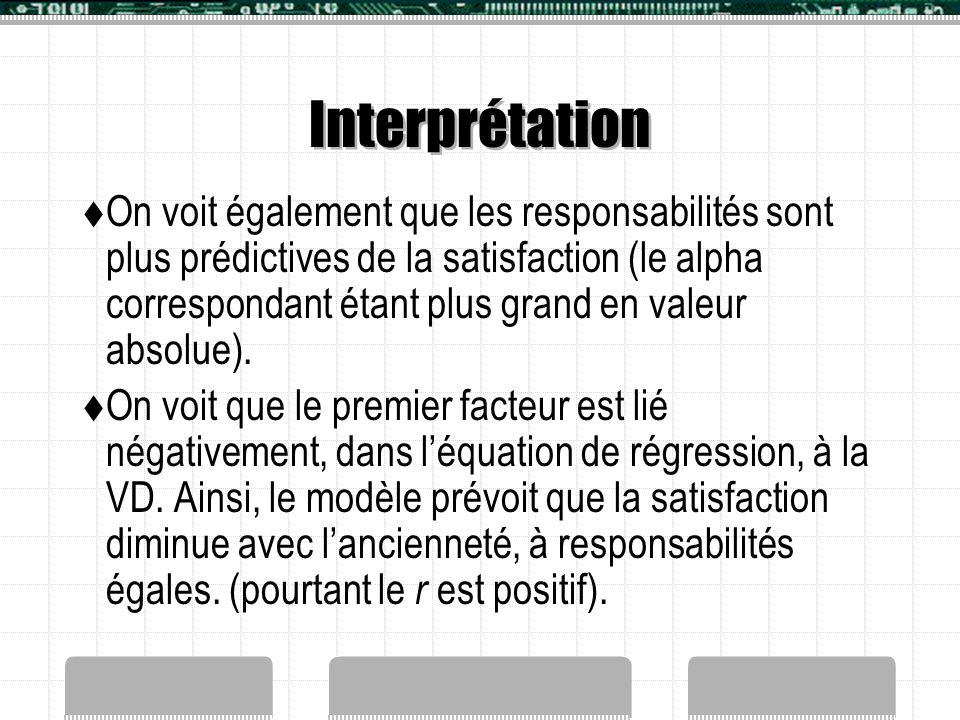 Interprétation  On voit également que les responsabilités sont plus prédictives de la satisfaction (le alpha correspondant étant plus grand en valeur