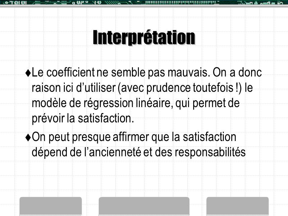 Interprétation  Le coefficient ne semble pas mauvais. On a donc raison ici d'utiliser (avec prudence toutefois !) le modèle de régression linéaire, q