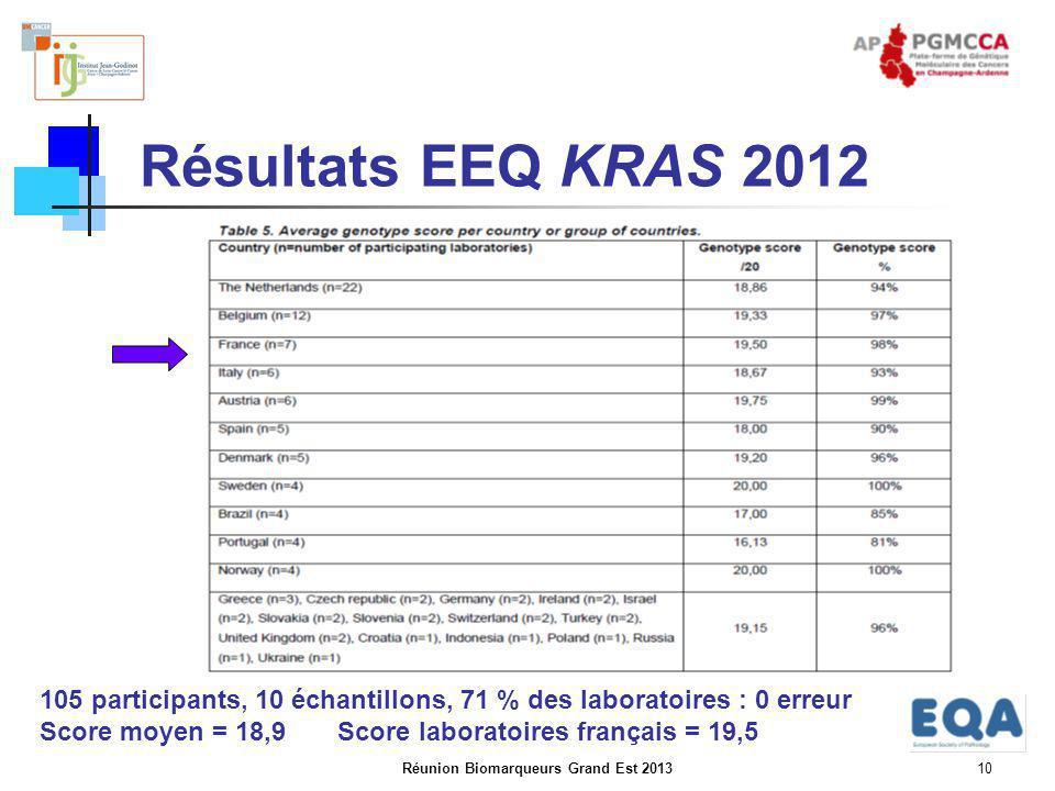 Réunion Biomarqueurs Grand Est 201310 Résultats EEQ KRAS 2012 105 participants, 10 échantillons, 71 % des laboratoires : 0 erreur Score moyen = 18,9 S