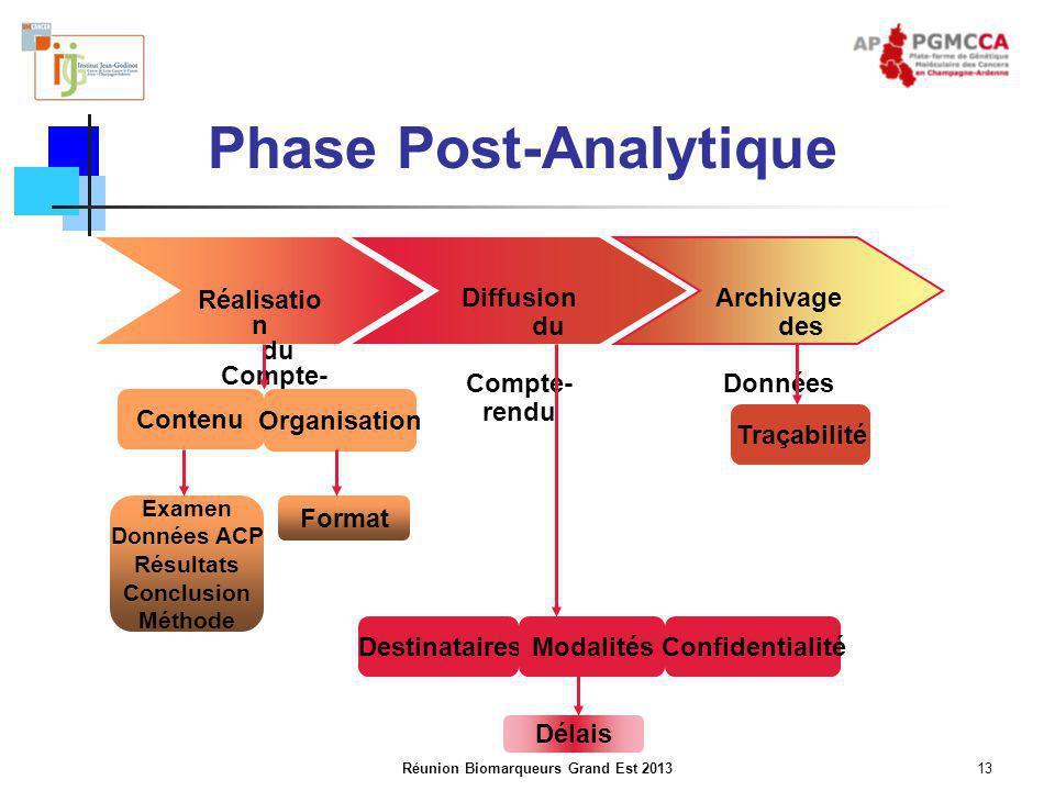 Réunion Biomarqueurs Grand Est 201313 Phase Post-Analytique Réalisatio n du Compte- rendu Archivage des Données Diffusion du Compte- rendu Contenu Org