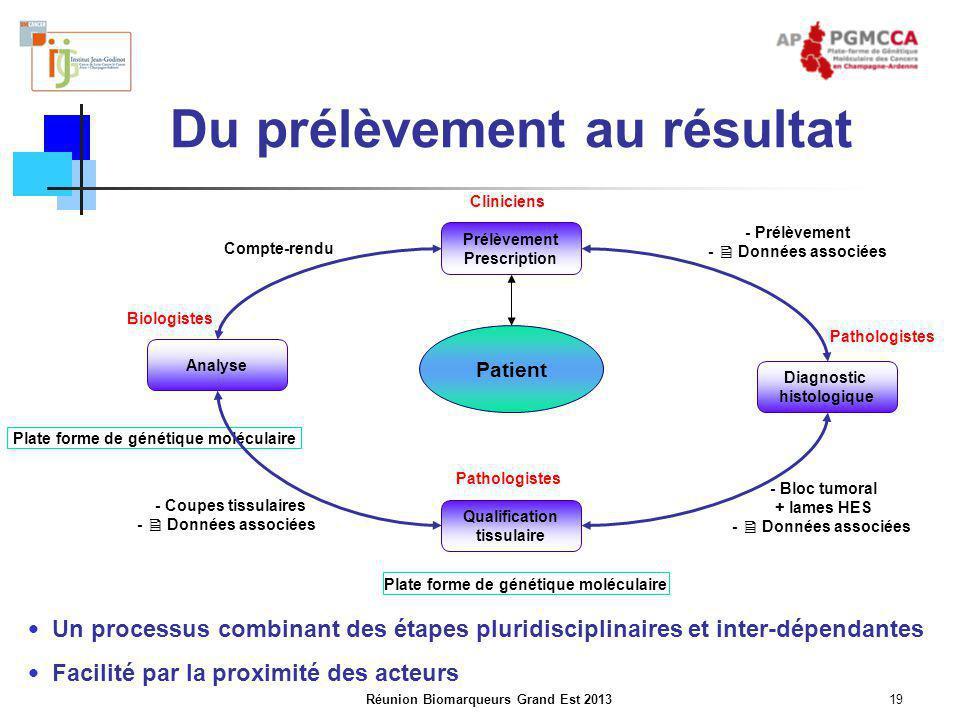 Réunion Biomarqueurs Grand Est 201319 Du prélèvement au résultat Un processus combinant des étapes pluridisciplinaires et inter-dépendantes Facilité p
