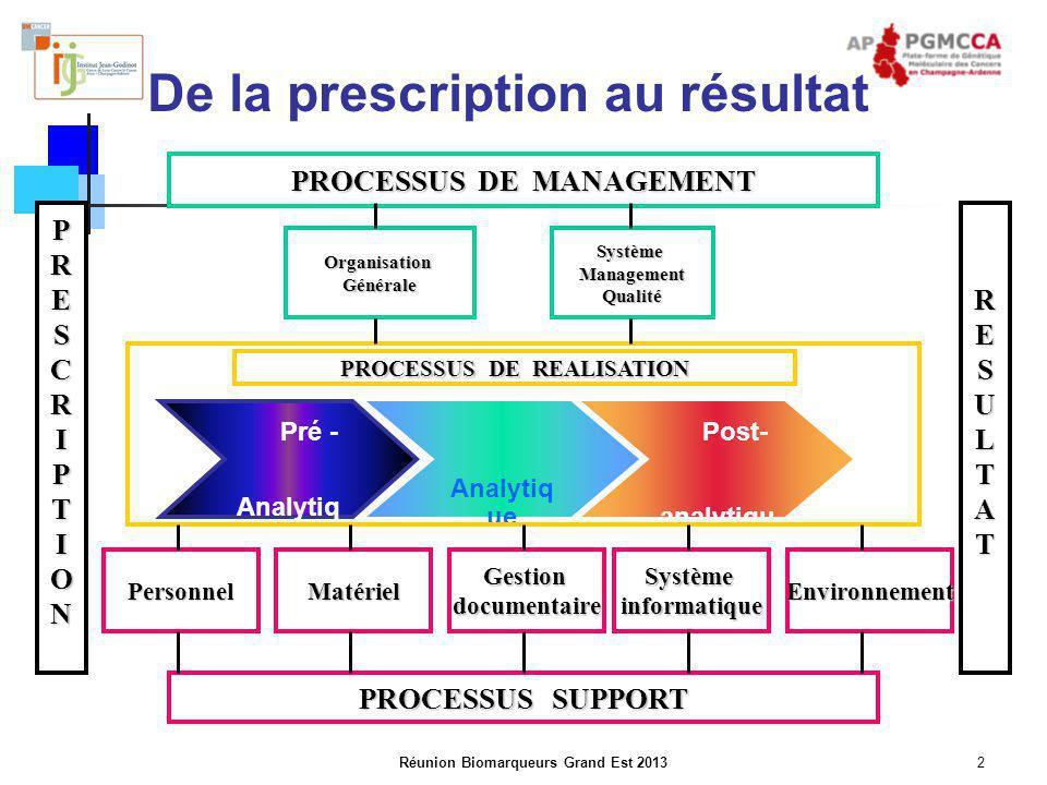 Réunion Biomarqueurs Grand Est 20132 De la prescription au résultat PROCESSUS SUPPORT PROCESSUS DE MANAGEMENT PRESCRIPTIONRESULTAT Pré - Analytiq ue A